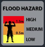 Flood level legend